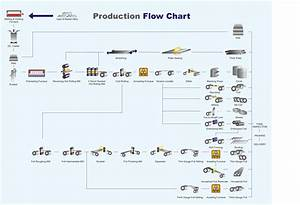 Production Management Flow Chart  U2013 Production Operations