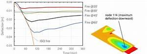 Evolution Of Vertical Deflection At Node 114 Under