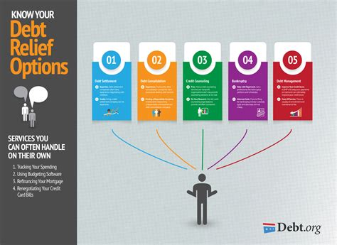 This Infographic Examines How Much Theu S Debt Debt Relief Options Explore Your Options Find Your Debt