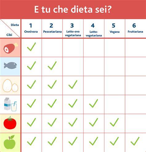 alimentazione vegetariana settimanale 187 dieta pescetariana