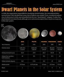 All 5 Dwarf Planets | The Five Dwarf Planets in Our Solar ...