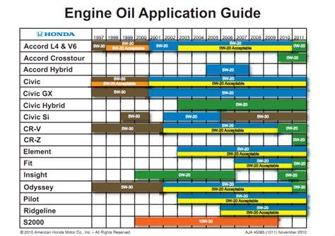 engine oil affect motor engine performance car
