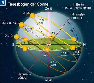 Sonnenstand Berechnen Online : jahreszeiten und sonnenwenden lauf der sonne erde ~ Themetempest.com Abrechnung