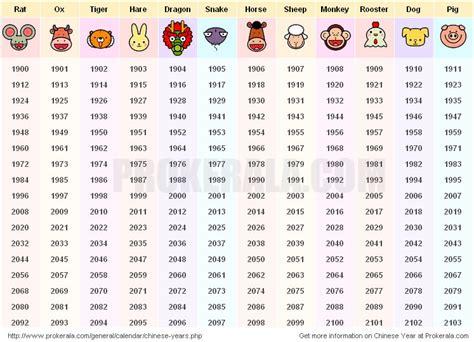 chinese year chinese animal year zodiac chinese year