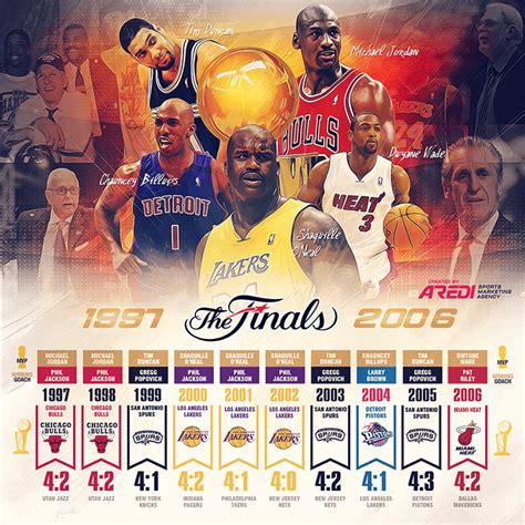 nba finals   history chicago bulls los