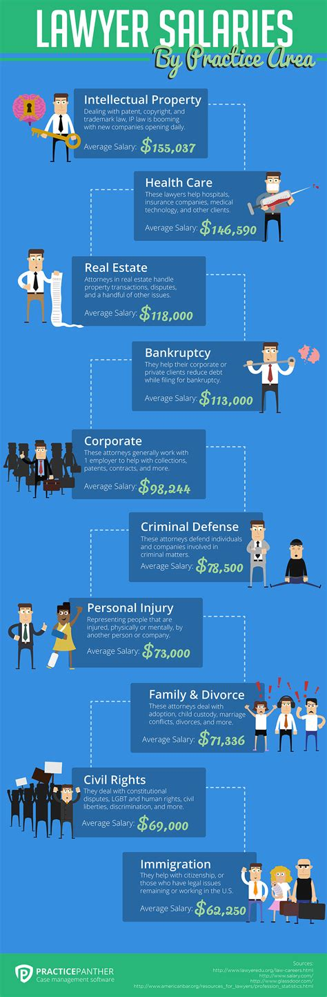 How Much Do Lawyers Make By Practice Area (Infographic