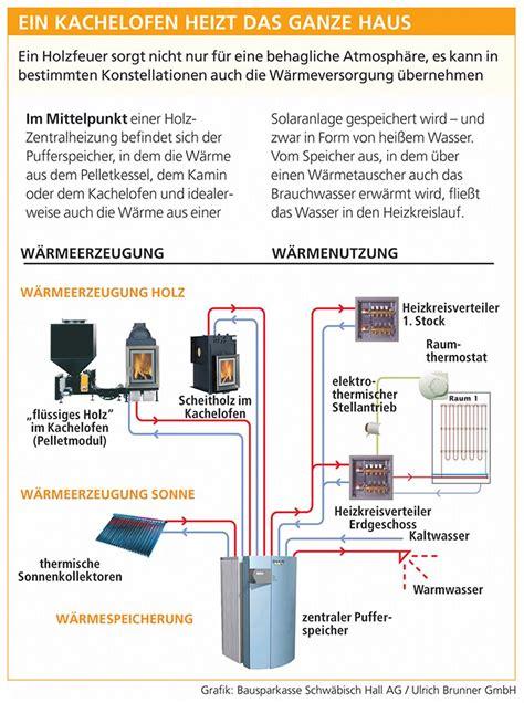 Kosten Wasserführender Kamin by Kachelofen Wasserf 252 Hrend Kamin Ofen Herd In 2019