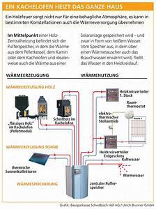 Wasserführender Kamin Anschluss : kachelofen wasserf hrend in 2020 kachelofen kachelofen ~ A.2002-acura-tl-radio.info Haus und Dekorationen