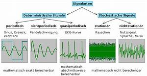 Informationsgehalt Berechnen : charakterisierung elektrischer signale ~ Themetempest.com Abrechnung