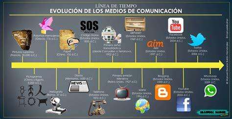 Linea Del Tiempo De La Evolución De Los Medios De