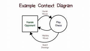 Example Context Diagrams