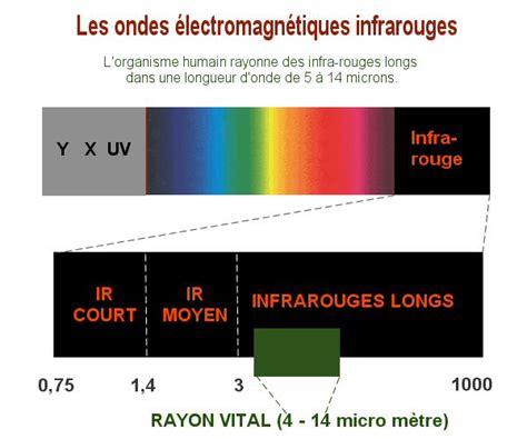 des avis sur les radiateurs infrarouge long page 1