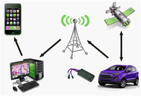 What Are Vehicle Tracking Devices And How These Dedicated