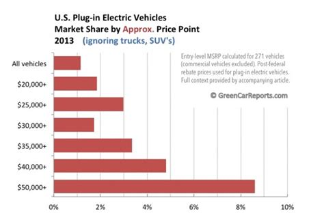 Electric Vehicle Market by Electric Car Market In 2013 Understanding The