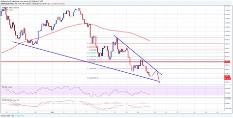 All prices are in real time. Bitcoin Price Weekly Analysis - BTC/USD to Retest $6,000   NewsBTC