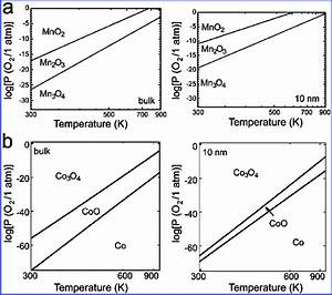 A  Calculated Phase Diagrams For Manganese Oxides For