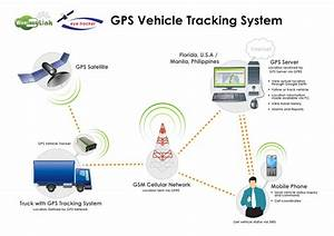 Gps Tracking Services In India Erode Locator Services For