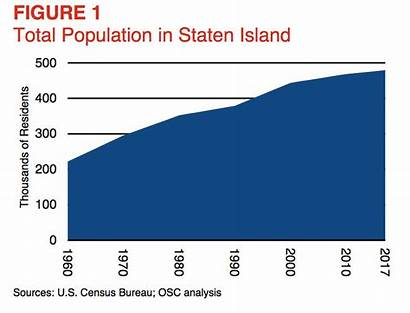 Staten Island Know Silive State Economy Growing