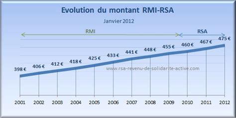 montant du rsa rsa 2012
