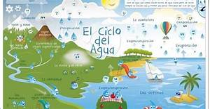 Ciencias Sociales De Primaria   U0026quot El Ciclo Del Agua