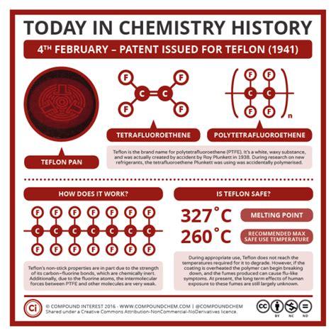 chemistry history teflon  stick pans compound interest