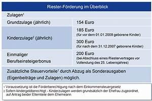 Wohn Riester Förderung : deutsche bank wohn riester ein zinsg nstiger und ~ Lizthompson.info Haus und Dekorationen