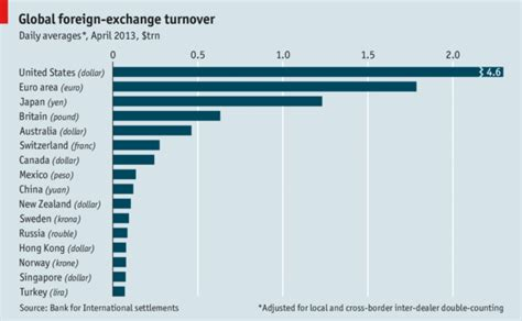 foreign exchange market trading global foreign exchange turnover