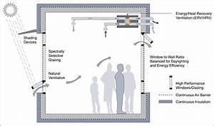 Managing Enclosure Heat Flows