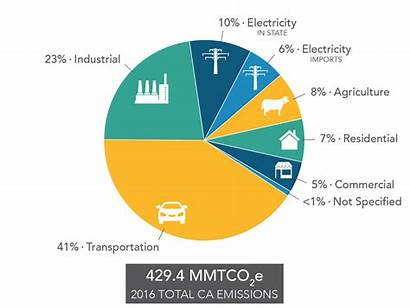 Ghg Greenhouse Gas California Climate Sector Inventory