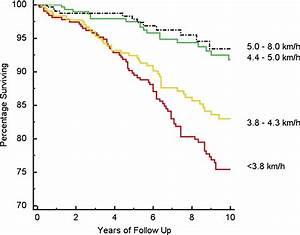 Gait Speed Chart Treadmill Walking Speed And Survival Prediction In Men