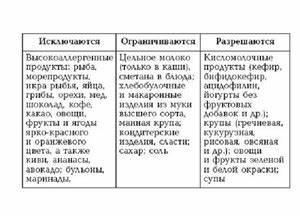 Список запрещённых продуктов при псориазе