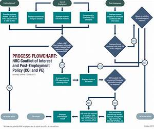Process Flowchart  Nrc Conflict Of Interest And Post-employment Policy