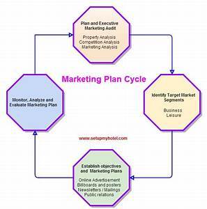 Hotel Marketing Plan And Marketing Cycle
