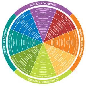 Leadership Development Models