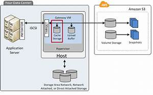 Managing Local Disks For Your Aws Storage Gateway