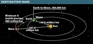 BBC NEWS | Science/Nature | Bush unveils Moon and Mars plans