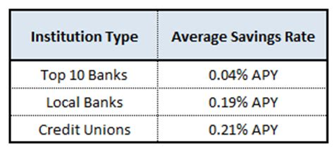Best Savings Account Rates Local Savings Account Rates Make National Banks Look Like