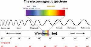 The electromagnetic spectrum, with emphasis on the UV–vis ...