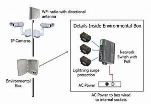 2 4  5 8 Ghz Wireless Ip Camera System