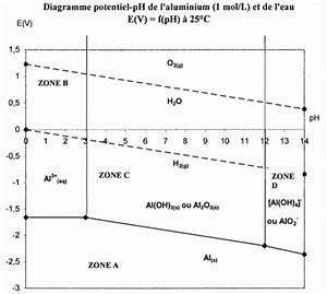 Cours Diagramme Eph
