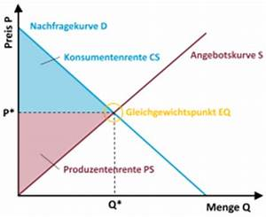 Marktwert Berechnen : managerial economics foreign language flashcards ~ Themetempest.com Abrechnung