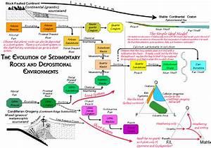 Sedimentary Rock Evolution