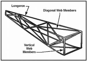 aircraft structure With reactions the free body diagram of the truss as a unified structure is