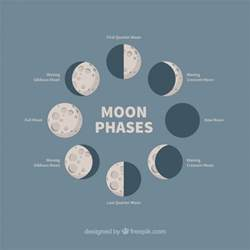 Different Moon Phases