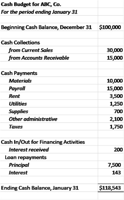 Cash Budget Definition & Examples  Video & Lesson. Love Letter Template For Him. Ceo Resumes Examples. Professional Profile Examples Resumes Template. Home Buying Offer Letter Template. Free Check Printing Template Pdf Free. Salary Confirmation Letter Template. Generic Baby Shower Thank You Messages. Sample Of How To Write An Invoice Letter
