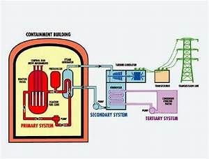 A Diagram Of A Nuclear Power Plant 9