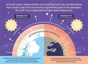Greenhouse Effect 101