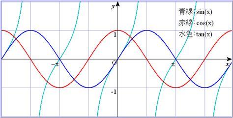 各種関数のグラフ