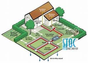 Assainissement Autonome Micro Station : spanc service public assainissement non collectif ~ Dailycaller-alerts.com Idées de Décoration
