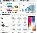 智能手機市場見頂 三星親民價出擊 Galaxy S9「雙光圈」受矚目 - 明報加東版(多倫多) - Ming Pao Canada Toronto Chinese ...